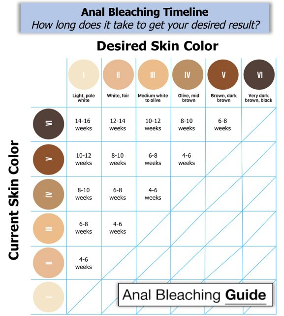 anal bleaching graph and chart