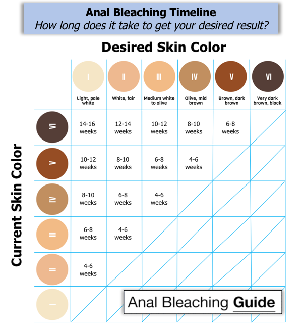 anal bleaching timeline for results in a chart